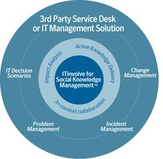Use ITinvolve Service Manager to complement your existing IT management infrastructure. Enhance your existing service desk or IT management software investment with the power of social knowledge management and collaboration!