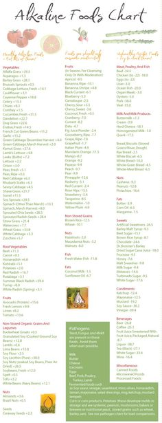 Alkaline vs Acid food chart