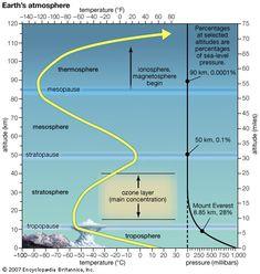 Ionosphere and Magnetosphere