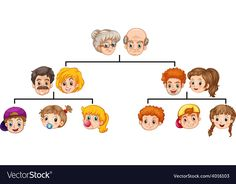 Family tree vector image on VectorStock Family Theme, My Family, Single Family, Family Tree Worksheet, Family Poster, German Language Learning, Pre School, France, Adobe Illustrator