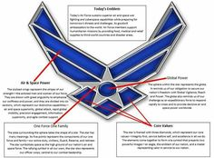 Meaning of the Air Force Symbol Air Force Symbol, Air Force Tattoo, Military Ranks, Military Mom, Military Aircraft, Air Force Love, Us Air Force, Air Force Basic Training, Military Shadow Box