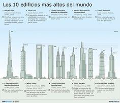 Los 10 edificios más altos del mundo.
