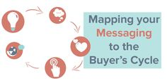 """As an inbound marketer, we often ask """"what should my messaging say?"""" The best way to answer is to look at where your reader would be in the buyer's cycle."""