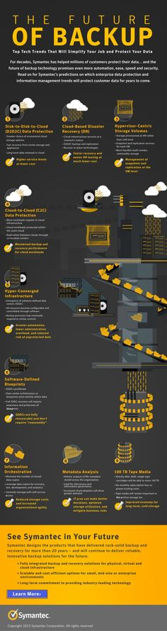 The Future of the Backup | #infographic