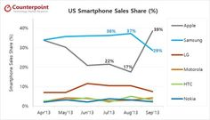 Apple Could Have Doubled U.S. Smartphone Share In September | Cult of Mac
