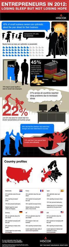 infographie moral des entrepreneurs  www.business-on-line.fr