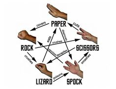 rock paper scissors big bang theory