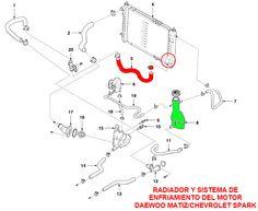 Cómo cambiar refrigerante del motor, Diagrama del sistema de refrigeración