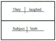 Sentence diagramming resources follow the link to diagramming diagramming sentences you know i took a class at baylor university to learn how to ccuart Images