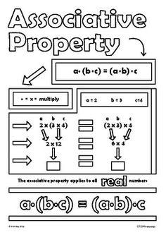 Associative Property of Multiplication Algebra 1 Doodle Notes High School Math Math Properties, Properties Of Multiplication, Middle School Activities, Middle School Writing, Associative Property, Grammar For Kids, School Organization Notes, Math Concepts, Common Core Math