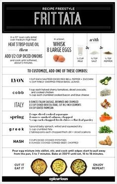 Everything Guide to Frittata Infographic