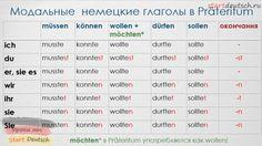 Модальные глаголы в прошедшем времени
