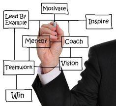 Para poder demostrar este tipo de competencias requiere coaching práctico en un entorno en el que tienen que trabajar con otras personas. Se requiere una buena dosis de coaching, mentoring y aplicación de las herramientas y conceptos bajo las restricciones y limitaciones de los negocios del día a día.