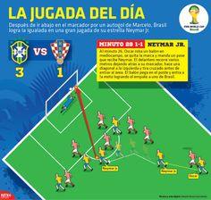 Después de ir abajo en el marcador por un autogol de Marcelo, Brasil logra la igualada en una gran jugada de su estrella Neymar Jr. #Brasil2014