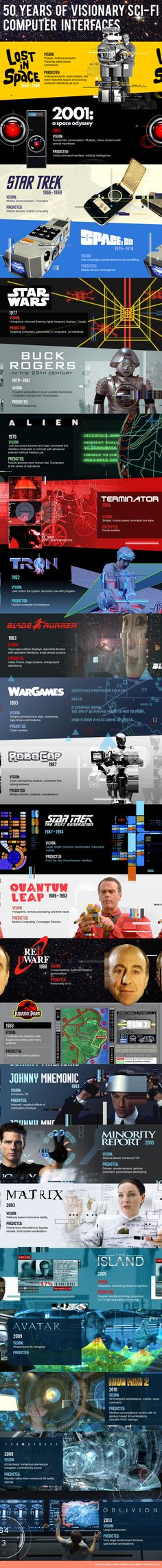50 Years Of Sci-Fi Interfaces & What They Predicted #infographic