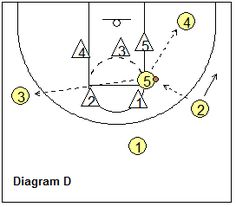 Basketball Offense - Zone Offense, the Coach's Clipboard Basketball Coaching and Playbook Basketball Plays, Basketball Tips, Basketball Coach, 2 Set, Coaching, Bb, Projects, Youth, Sports