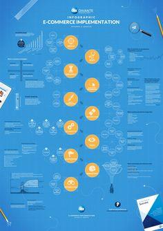 Les étapes de la mise en place d'un site e-commerce // #Ecommerce implementation // #infographie #infographic