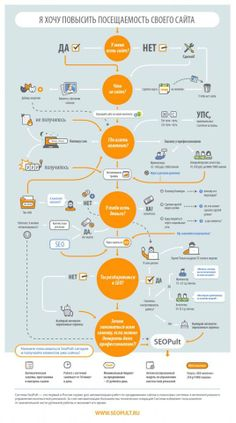 Infografika Is The Only Magazine Business Marketing, Email Marketing, Content Marketing, Internet Marketing, Social Media Marketing, Digital Marketing, Barnes And Noble Books, Business Model, Instagram Blog