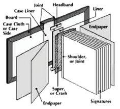 Case Diagram from uniquebindery.com