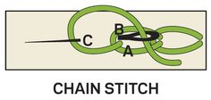 ~ Basic Hand-Embroidery Stitches ~ Chain Stitch