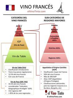 3 Categorías del Vino Francés :http://elvinotinto.com/3-categorias-del-vino-frances/