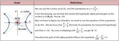 Hyperbola Alpha Particle Problem