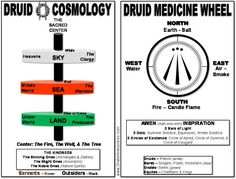Druid Cosmology & Medicine Wheel - Drake Bear Stephen Innerprizes