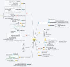 C# 4.0 - soulbug - XMind: The Most Professional Mind Mapping Software