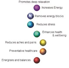 Reiki energy healing is a Japanese technique of energy healing. Reiki is very effective for stress reduction, relaxation and to promote healing. Jikiden Reiki, Usui Reiki, Reiki Healer, Reiki Benefits, Massage Benefits, Acupuncture Benefits, Reiki Classes, Mudras, Reiki Energy
