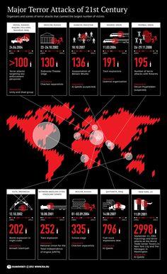 Major Terror Attacks of 21st Century