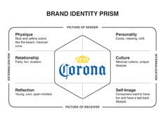 Corona - Brand Identity Prism