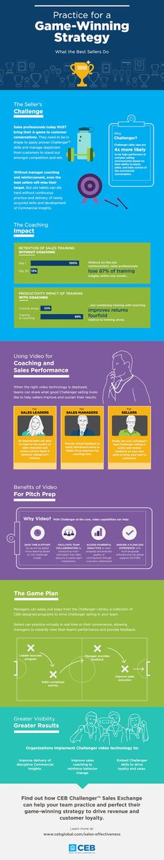 Game-Winning Sales Strategy: Why Practice Is Key [Infographic]