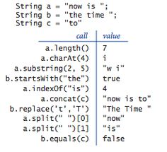 JAVA String operations