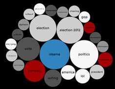 How Obama Dominated Tumblr on Election Day: http://mashable.com/2012/11/08/obama-tumblr-election-day/