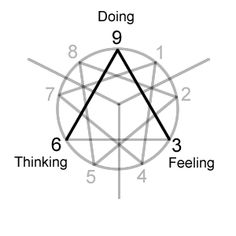 c615cc058b7c44c8d63972f7f530591b nine durso personality types 170 best enneagram diagrams images on pinterest in 2018 psicologia