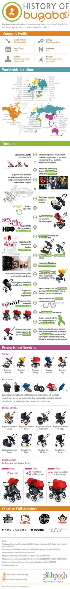 The History Of Bugaboo