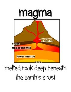 Volcano layers and facts composite volcano diagram school heres a volcano unit that includes vocabulary cards activity sheets or science journaling pages ccuart Gallery
