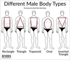 Discover the five male body types - which one are you? Do you know how to dress for your body shape? These secrets will make you a more attractive man. Mens Body Types, Types Of Body Shapes, Male Body Shapes, Female Body Types, Body Shape Chart, Dress For Body Shape, Dress Body Type, Dressing Your Body Type, Real Men Real Style