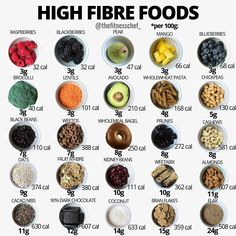 fruits high in fiber high protein foods, the truths about high protein food and what you should know for healthy living Fiber Diet, Fiber Rich Foods, High Fiber Foods, Best Fiber Foods, High Fiber Recipes, High Fiber Snacks, Best Protein, High Protein Recipes, Healthy Recipes
