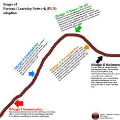 1. PLE « ENTORNOS PERSONALES DE APRENDIZAJE/SOCIAL LEARNING