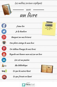 Les médias sociaux expliqués | Piktochart Infographic Editor