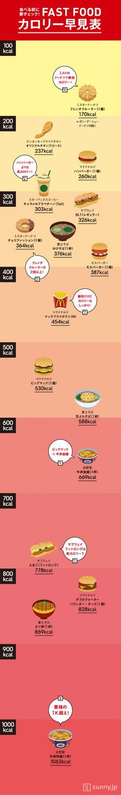 隠れハイカロリーは?ファストフードカロリー早見表 | ZUNNY Food T, Food And Drink, Fitness Diet, Health Fitness, Web Design, My Life Style, Japanese Design, Trivia, Healthy Life