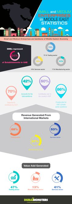 Small and Medium Enterprises in Middle East Statistics #Infographic #Business