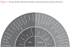 A strategy for thriving in uncertainty - Bain Brief