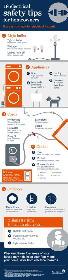 The infographic describes the five areas of a home that should be checked for electrical safety.
