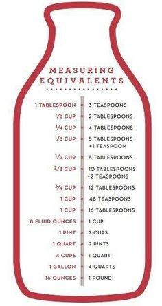 Measurment equivalents