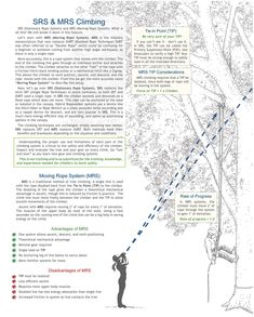 This introduction to SRS from the WesSpur catalog will be very helpful to climbers wanting to familiarize themselves with Stationary Rope Systems. Survival Knots, Survival Fishing, Tree Climbing Equipment, Climbing Technique, Safety Rope, Tree Surgeons, Tree Study, Tree Felling, Rope Knots