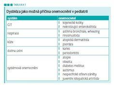 MEDICAL TRIBUNE CZ > Indikace probiotik u dětí na základě medicíny založené na důkazech
