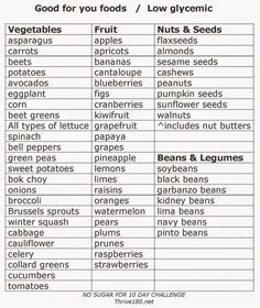 Great low-glycemic foods to choose for your heathy lifestyle. <3 Thrive180.com