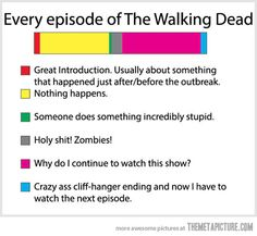 Every single episode of The Walking Dead…